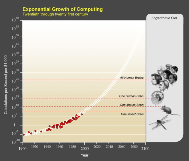 exponential-growth-of-computing