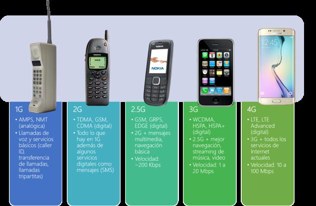 celular-tech